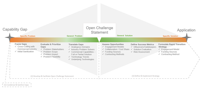 Creating an Open Challenge Statement diagram.