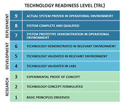 Technology Readiness Level. Research: 1) Basic Principles Observed. 2) Technology Concept Formulated. 3) Experimental Proof of Concept. Development: 4) Technology Validated in Labs. 5) Technology Validated in Relevant Environment. 6) Technology Demonstrated in Relevant Environment. Deployment: 7) System Prototype Demonstration in Operational Environment. 8) System Complete and Qualified. 9) Actual System Proven in Operational Environment.